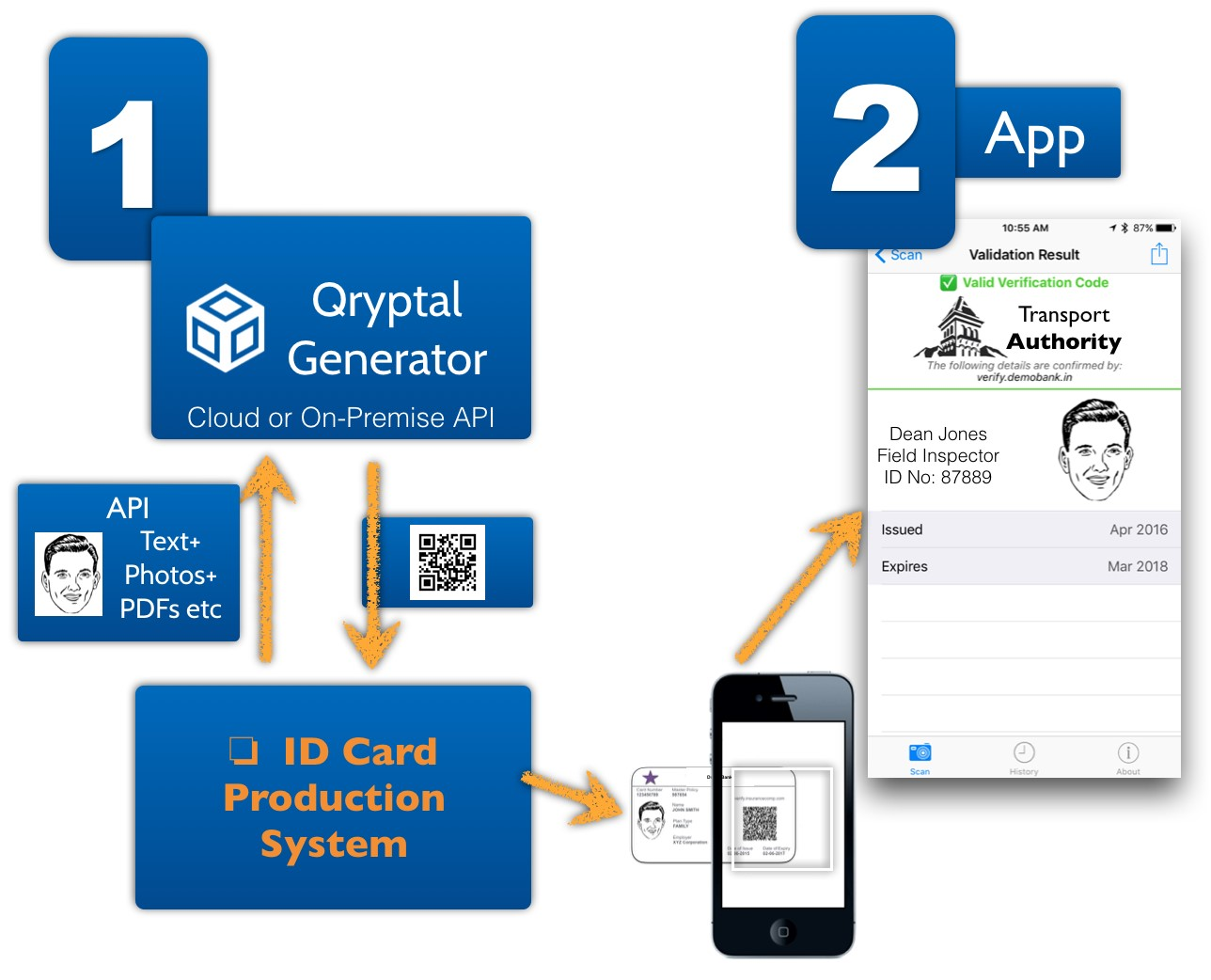 Secure QR code enabled Driving Licenses